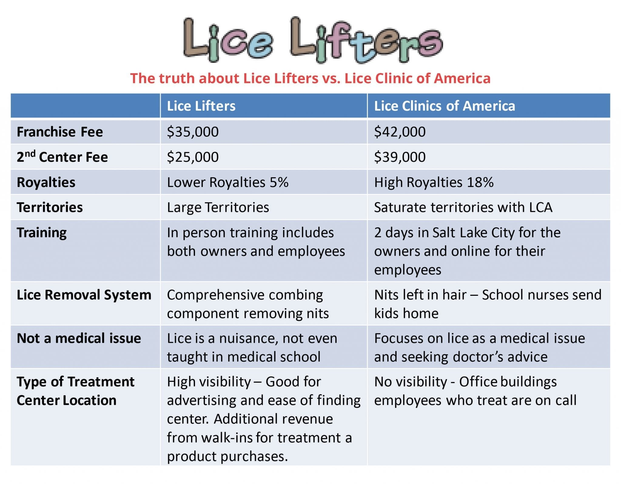Lice Lifters Franchise Opportunities 2020